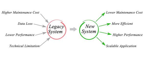 Legacy Replacement